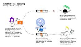 Bitpanda-Infographics_4-double-spending.jpg